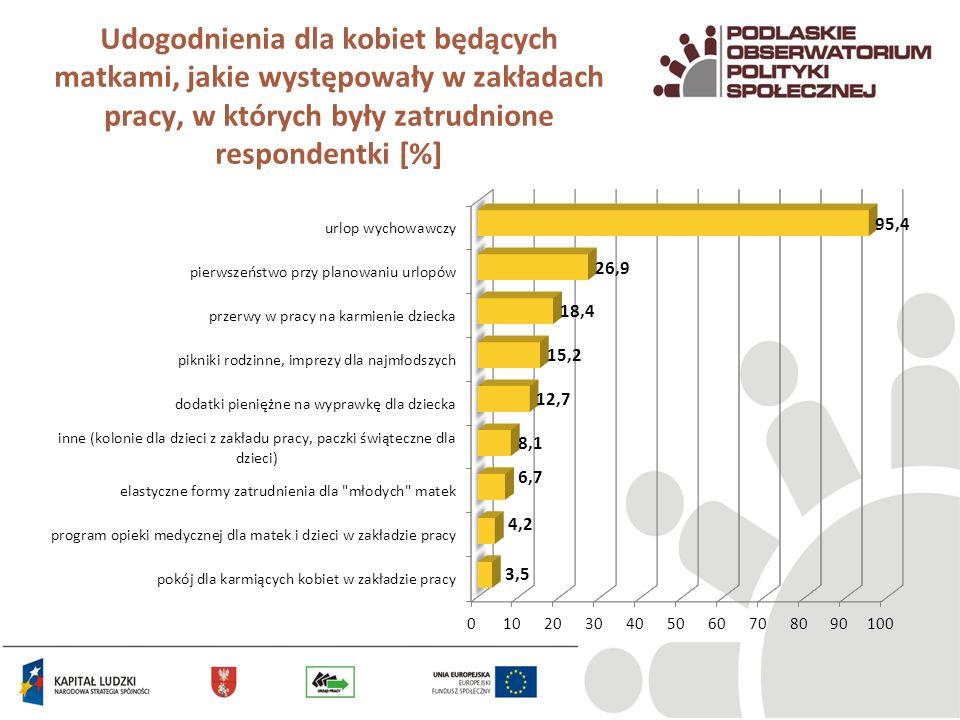 Udogodnienia dla kobiet będących matkami, jakie występowały w zakładach pracy, w których były zatrudnione respondentki [%]